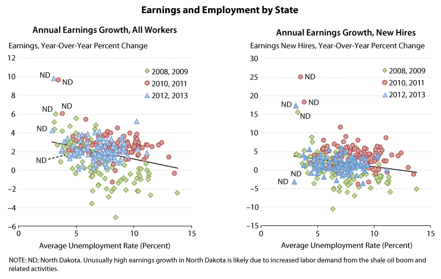 the relationship between unemployment and gdp