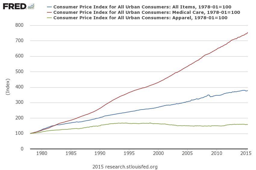 consumer price index essay Inflation and the cpi index inflation defines the change in the level of prices over time where it reflects the annual percentage change in the cost to the aver free essays essay writing help.