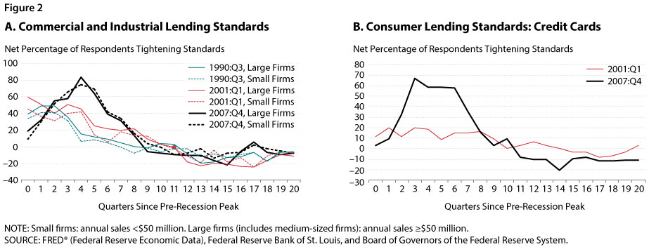 home lending crisis essay Free essay: the subprime mortgage crisis the argument over who is at fault for  the housing market collapse has been a heated issue amongst government.