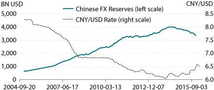 Note Bn Usd Billions Of U S Dollars Cny Ratio Chinese Yuan To Fx Foreign Exchange Source Federal Reserve