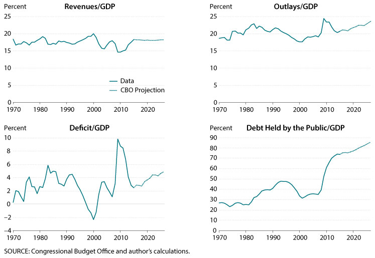U.S. revenues, U.S. outlays, U.S. deficit and U.S. debt held by the public expressed in GDP.