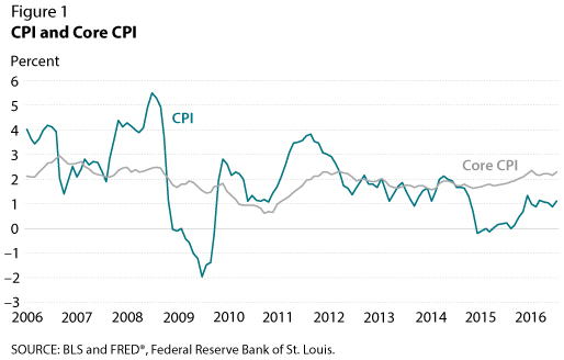 Changes in CPI and Core CPI from 2006-2016 | St. Louis Fed