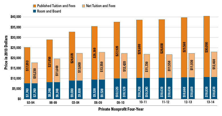 the rising price of tuition fees The rising price of higher education  community college tuition and mandatory fees rose in all but two states (california and maine), with 10 states registering.
