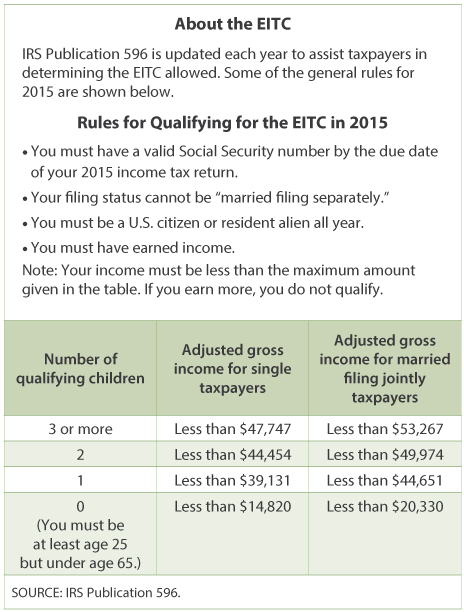 Income tax facts and filings st louis fed the eitc is different from most tax credits because it is a refundable tax credit the credit can completely eliminate the income ccuart Image collections