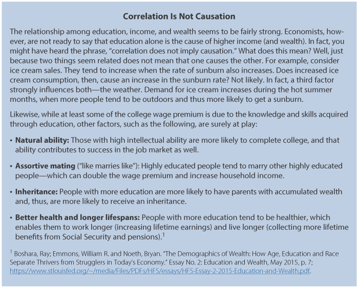 education income and wealth st louis fed factors such as natural ability and family background also impact both income and wealth and are not caused by having more education see the boxed insert