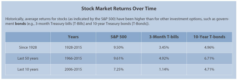 Active Or Passive Stock Market Strategies St Louis Fed