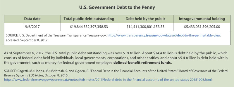 US Government Debt to the Penny
