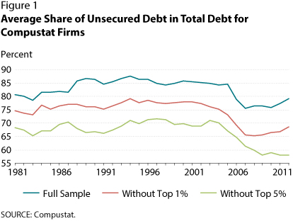 Secured And Unsecured Debt Over Business Cycle  St Louis Fed Further The Authors Show That The Amount Of Unsecured Debt Is Strongly And  Positively Correlated With Gdp Across All Samples  To   Correlation