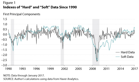 Indexes of hard and soft data since 1990; recently FOMC policymakers have started relying on hard data