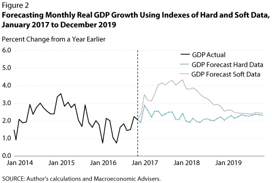 Forecasting monthly GDP 2015-2017; FOMC policymakers are now relying more on hard data