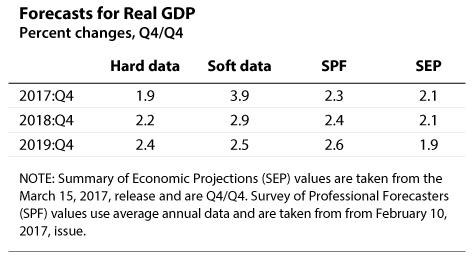 Percent changes for forecasts of real GDP for the period 2017-2019
