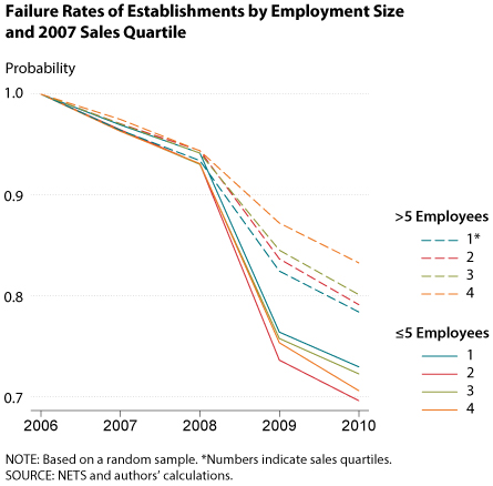 Failure Rates of Businesses by Employment Size and 2007 Sales Quartile | St. Louis Fed
