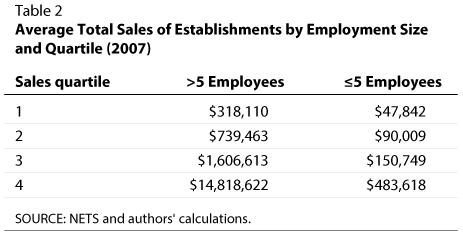 Average Total Sales of Businesses by Employment Size and Quartile (2007) | St. Louis Fed