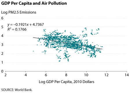 Air pollution compared with GDP