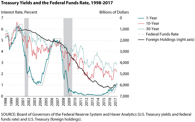 The Rising Federal Funds Rate In The Current Low Long Term Interest