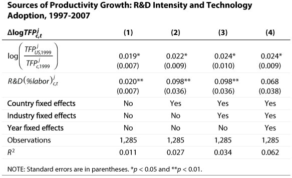 Sources of Productivity Growth: R&D Intensity and Technology Adoption