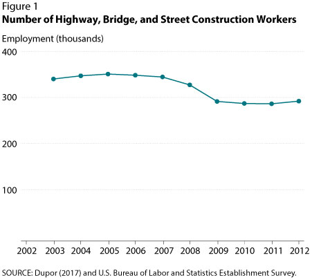 Number of Highway, Bridge, and Street Construction Workers