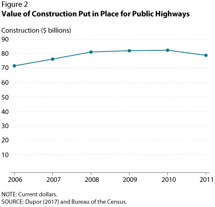Value of Construction Put in Place for Public Highways