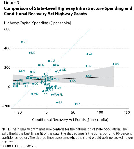 Comparison of State-Level Highway Infrastructure Spending and Conditional Recovery Act Highway Grants