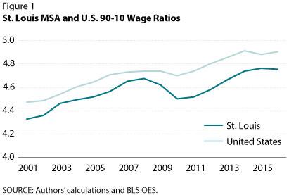 St. Louis MSA and U.S. 9-10 Wage Ratios