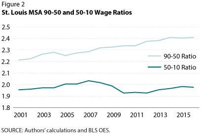 St. Louis MSA 90-50 and 50-10 Wage Ratios