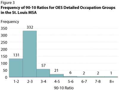 Frequency of 90-10 Ratios for OES Detailed Occupation Groups in the St. Louis MSA
