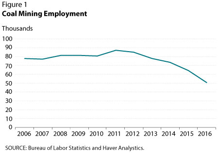 Coal Mining Employment