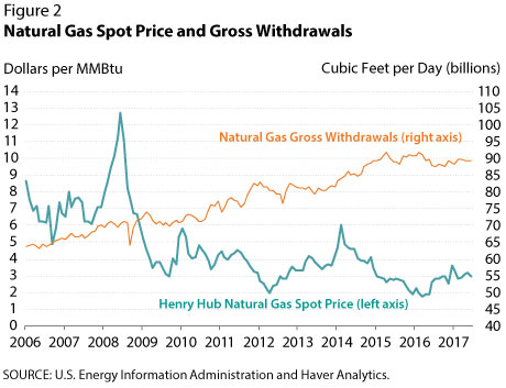 Natural Gas Spot Price and Gross Withdrawals