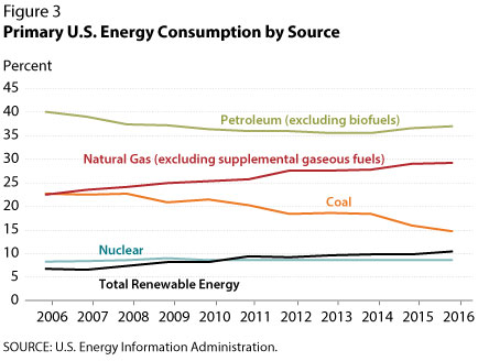 Primary U.S. Energy Consumption by Source
