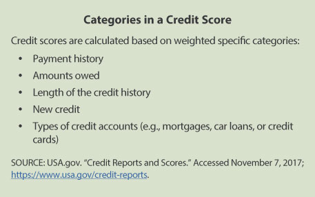 Credit Bureaus The Record Keepers St Louis Fed