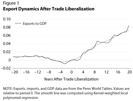 Export Dynamics After Trade Liberalization