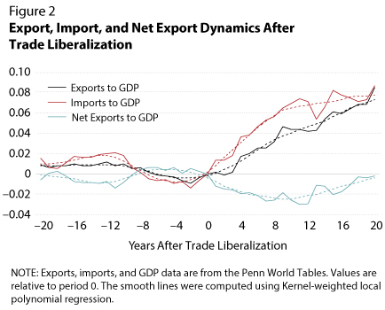 trade liberalization impact in china What are the impacts of trade liberalization on china's agricultural production  what are the implications of the trade liberalization to china's food security and.