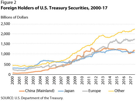 On the Supply of, and Demand for, U S  Treasury Debt | St
