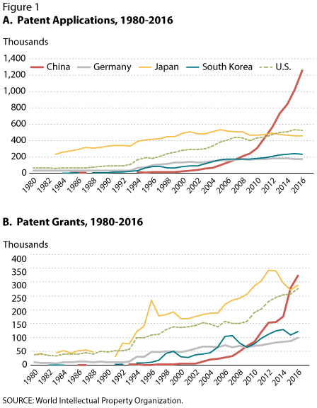us patent numbers by year