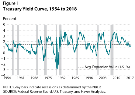 Recession Signals: The Yield Curve vs  Unemployment Rate