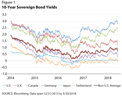 Why Are Us Bond Yields So High St Louis Fed
