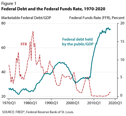Rising Interest Rates, the Deficit, and Public Debt | St  Louis Fed