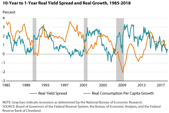 Does the Yield Curve Really Forecast Recession? | St  Louis Fed