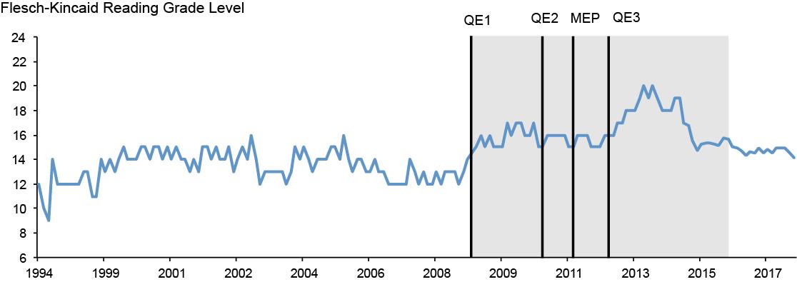 Gauging Market Responses to Monetary Policy Communication
