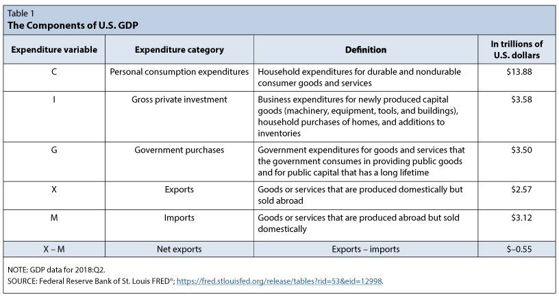 How Do Imports Affect Gdp St Louis Fed