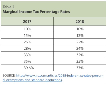 Individual Income Tax: The Basics and New Changes | St  Louis Fed