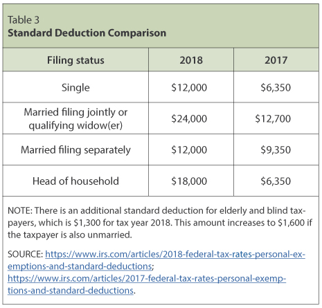 In 2017 The Child Tax Credit Was A Nonrefundable Of Up To 1 000 Per Qualifying For Taxpayers With Earned Income At Least 3