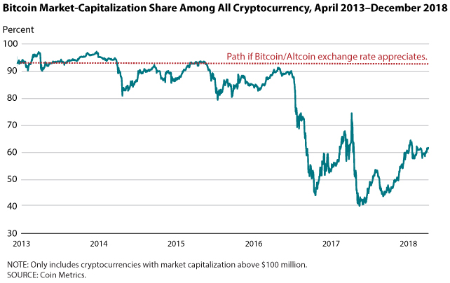 Whither the Price of Bitcoin?