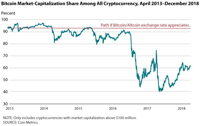 Stockage bitcoins value jessica bettinger minnesota