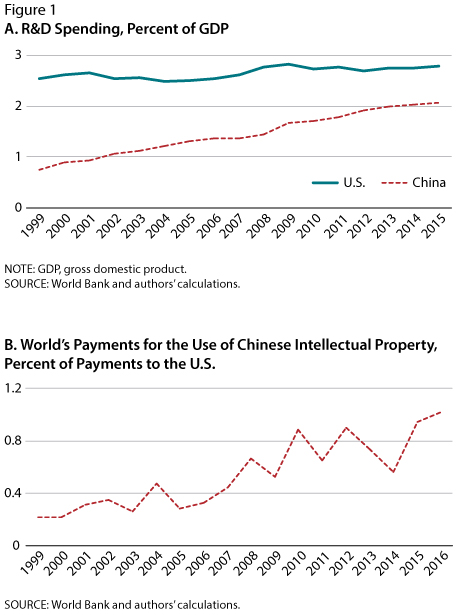 China's Innovation and Global Technology Diffusion | St  Louis Fed