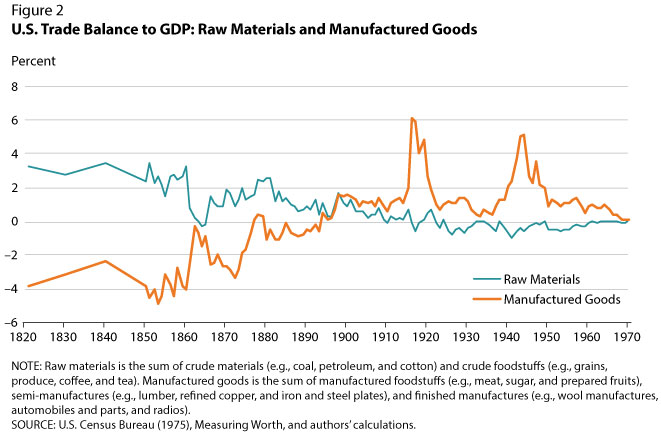 Historical U S  Trade Deficits | St  Louis Fed