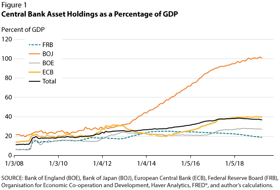 「central bank assets gdp」の画像検索結果