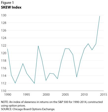 尾部风险:为什么安全资产回报下降?