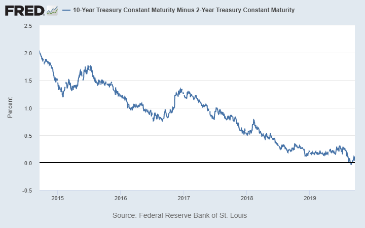 FRED graph: 10-Year Treasury Constant Maturity Minus 2-Year Treasury Constant Maturity