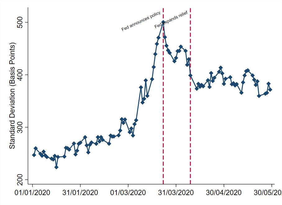 Ebsim Faria-e-Castro Kozlowski Figure 2 Dispersion of Credit Spreads